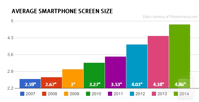 Evolution taille ecrans smartphones