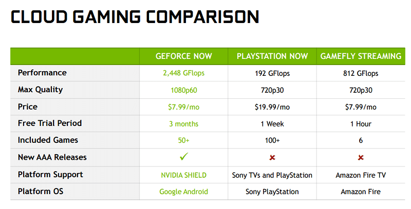 GeForce Now comparaisons