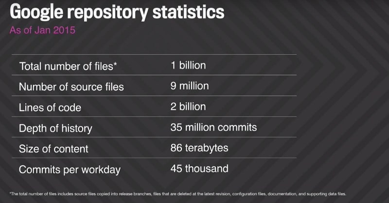 Google repository statistiques