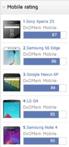 classement smartphones photo