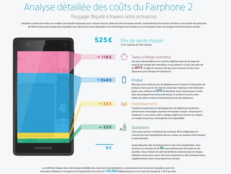 fairphone info prix
