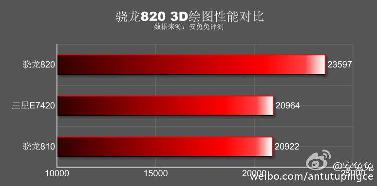 Galaxy S7 benchmark AnTuTu
