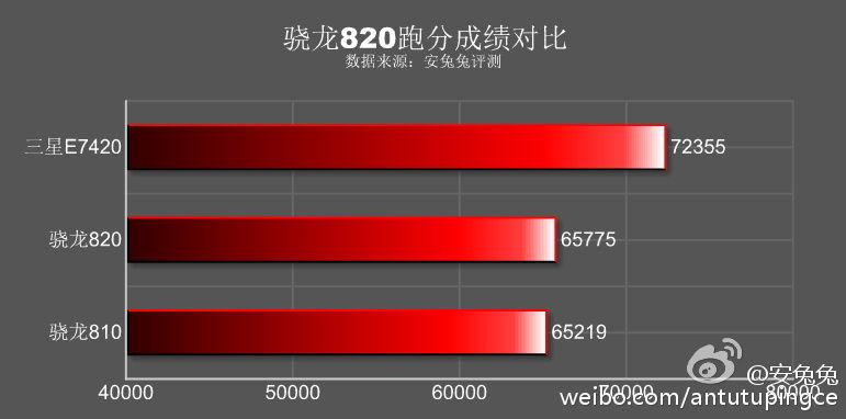 Galaxy S7 benchmark