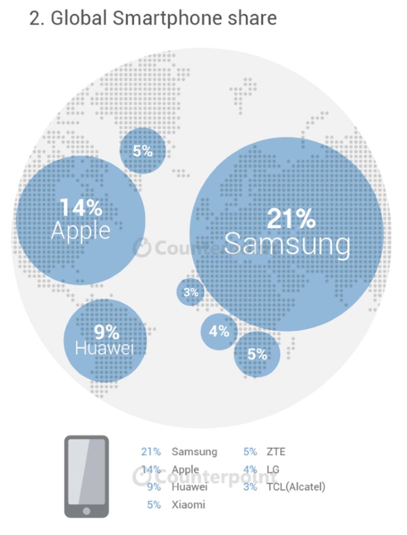 étude marché mobile globale