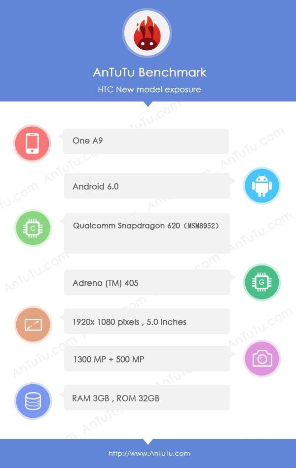 HTC One A9 AnTuTu