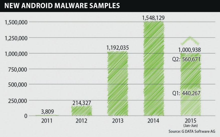 Malwares Android constructeur