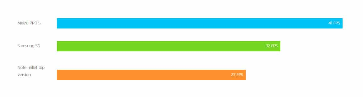 Meizu Pro 5 Fluency