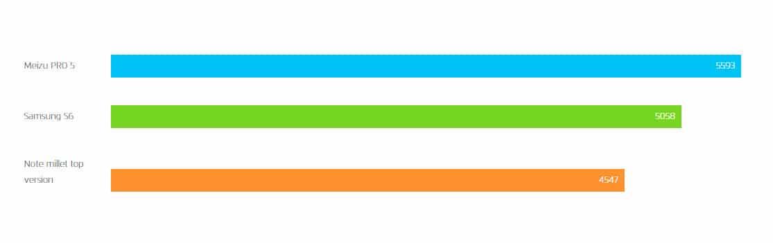 Meizu Pro 5 Geekbench