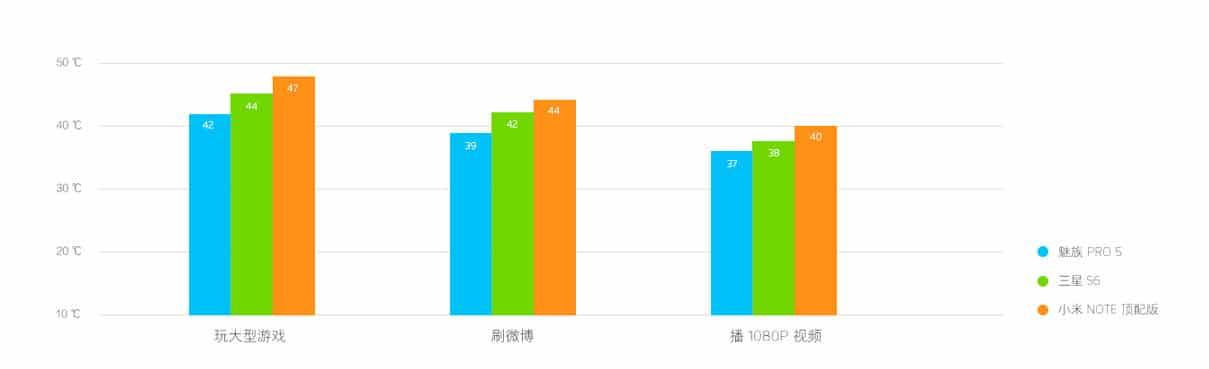 Meizu Pro 5 temperature