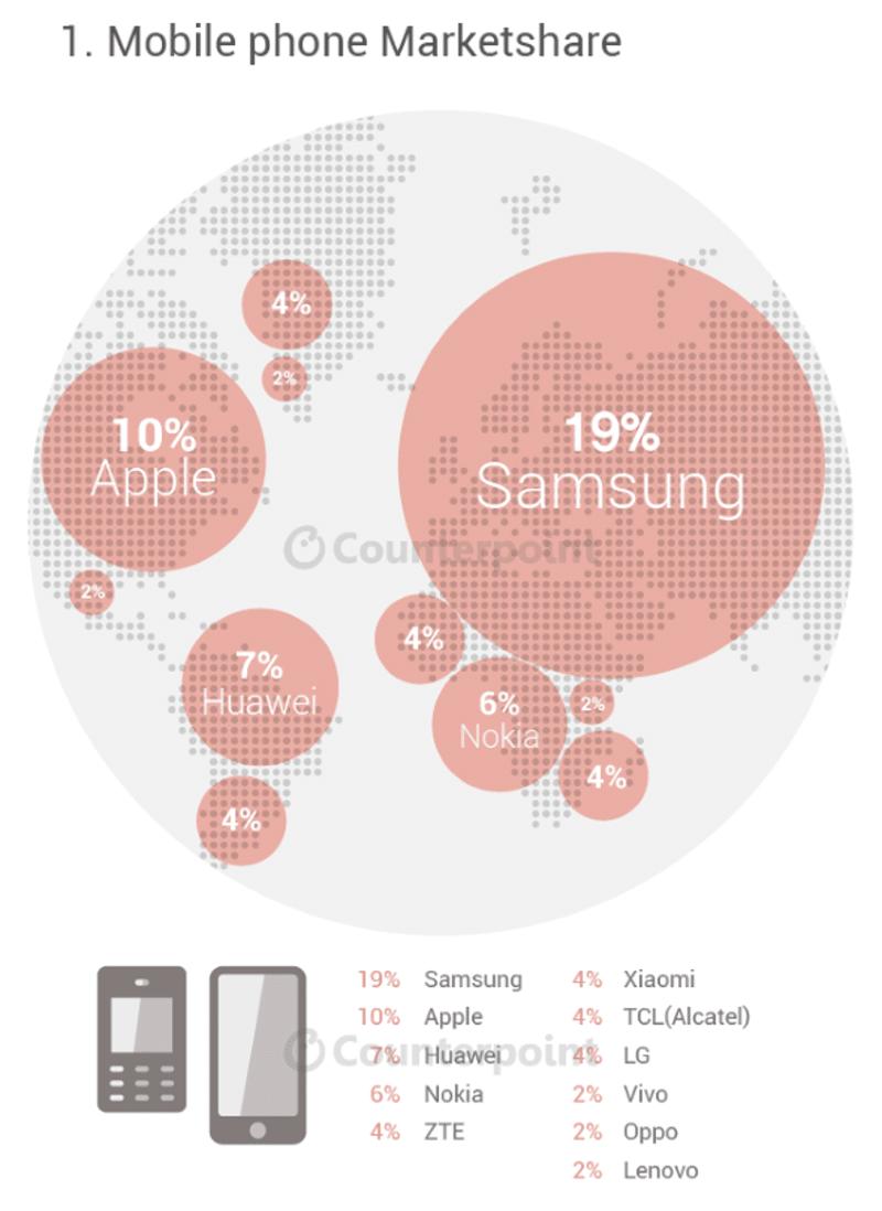 marché mobile monde