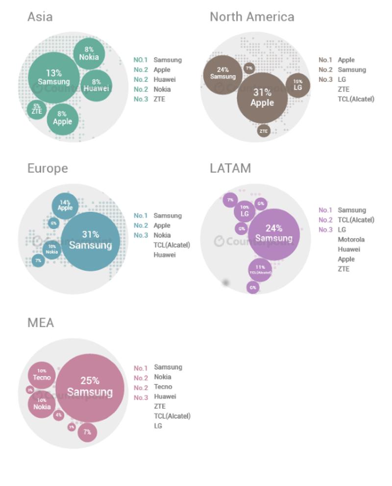 marché mobile continent