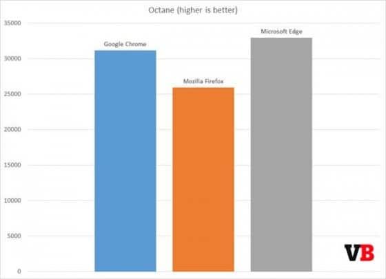 Benchmark Octane Microsoft Edge