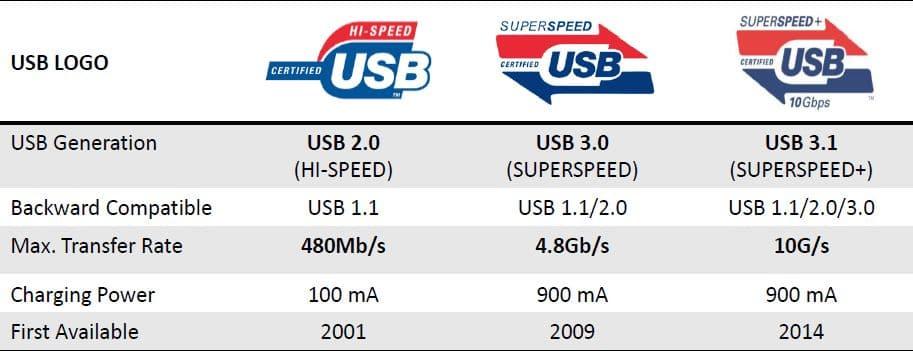 performance USB 3.1