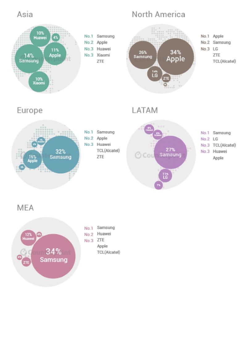 étude marché mobile continents