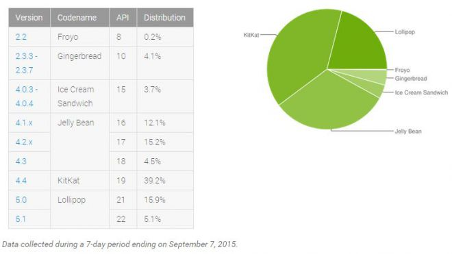 versions android septembre 2015