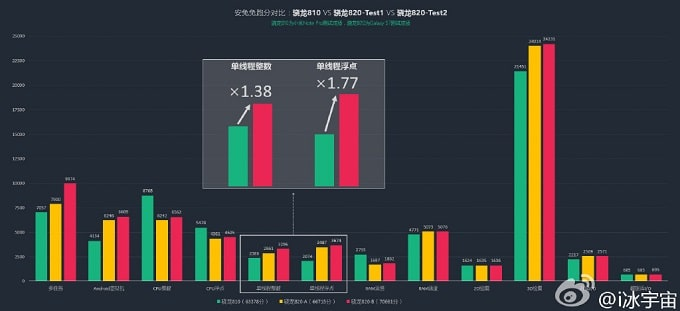 Snapdragon 820 benchmark AnTuTu