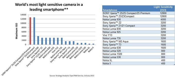 capteur photo Xperia Z5 sensibilite