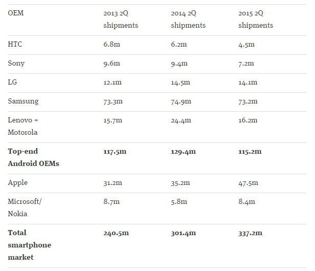 ventes smartphones 2013 2014 2015