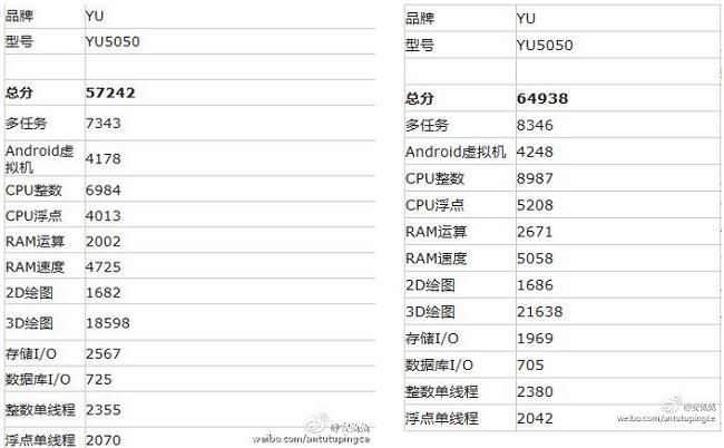 Yu5050 benchmark Cyanogen Micromax