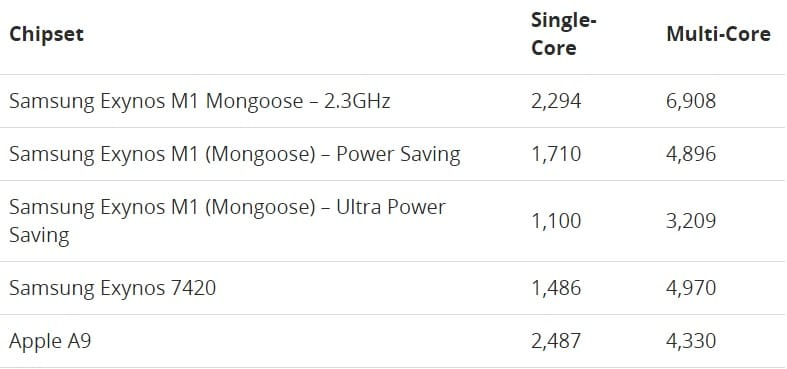 Samsung Exynos 8890 Mongoose