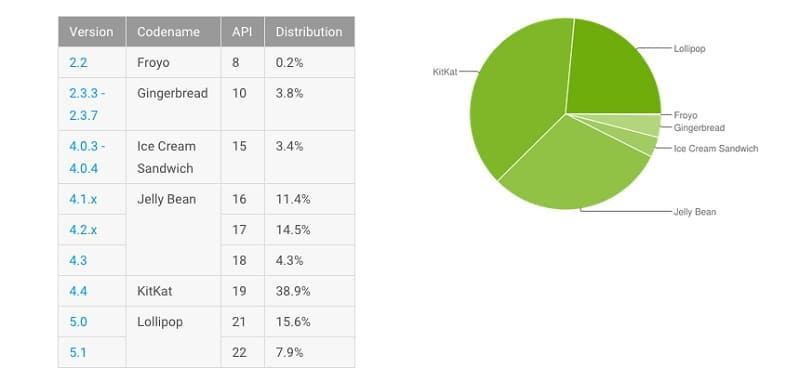 android repartition octobre