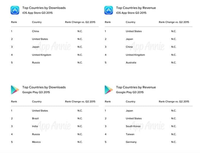 app annie Google Play App Store