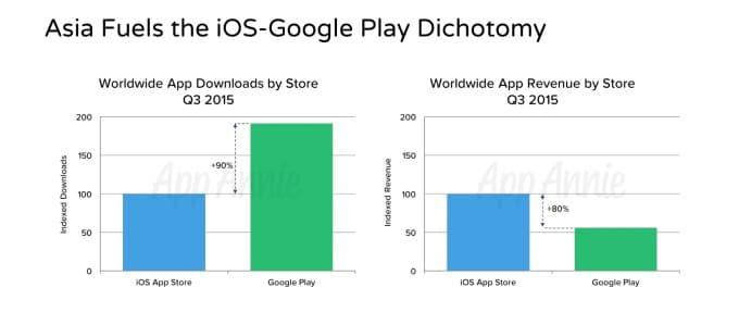 app annie Google Play App Store 1