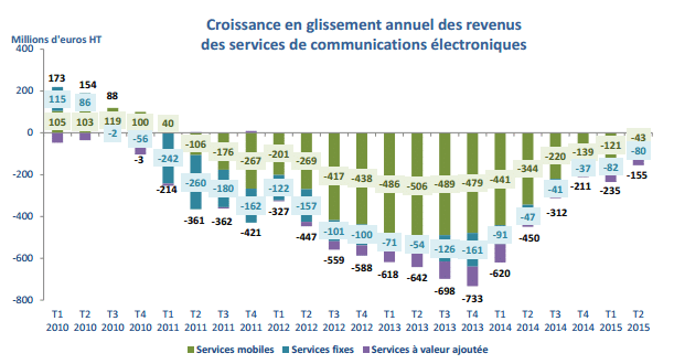 ARCEP revenus operateurs 2015