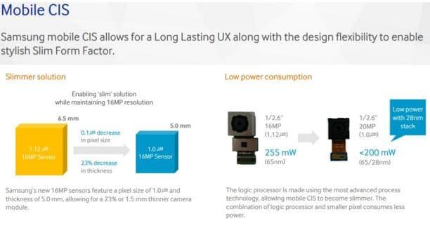 capteur photo samsung 20 megapixels