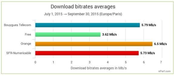 debit moyen 3G