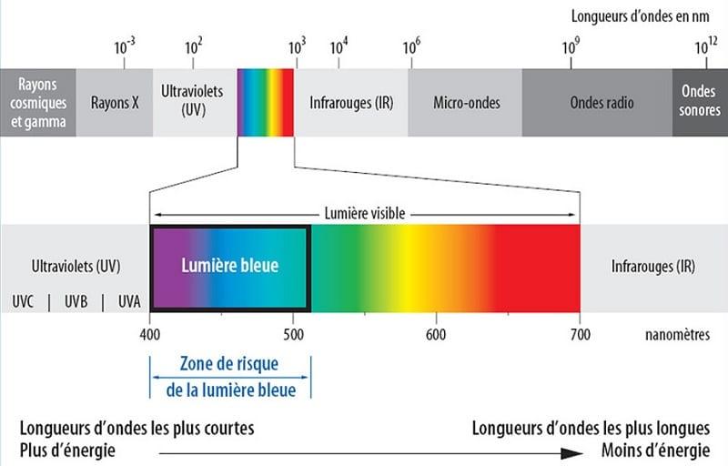 spectre bleu de la lumière visible