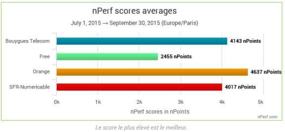 scores nperf 3G