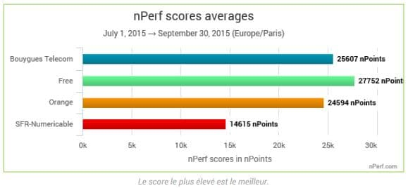 scores nperf 4G