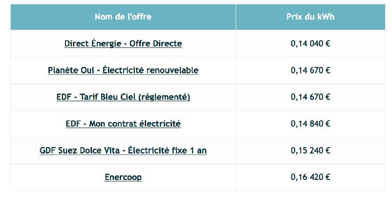 tarifs electricite france