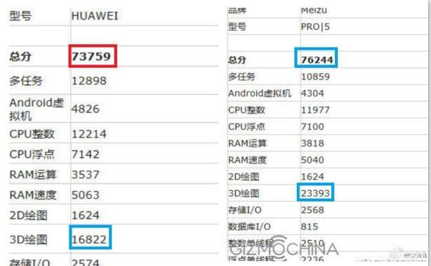 Huawei P9 Max benchmark AnTuTu