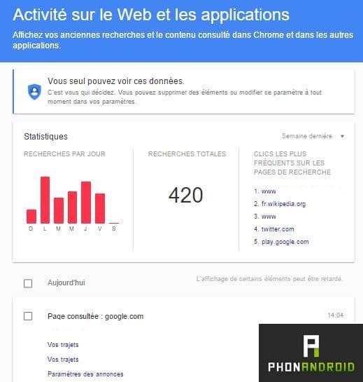 activité google