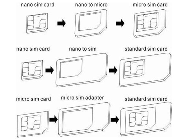 Custom Card Template » How To Cut Sim Card Template - Free Card