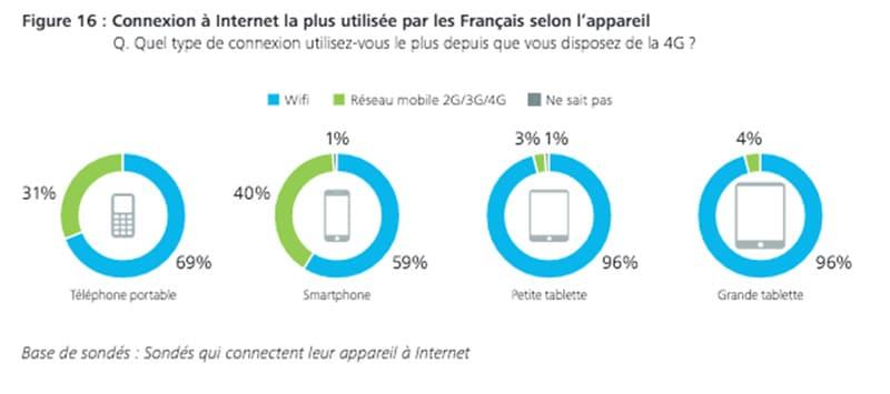 connexion wifi francais