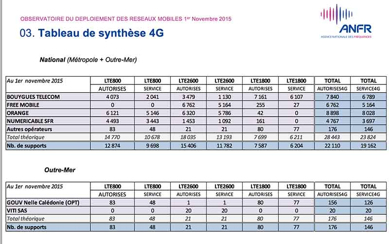 free 4g orange bouygues sfr