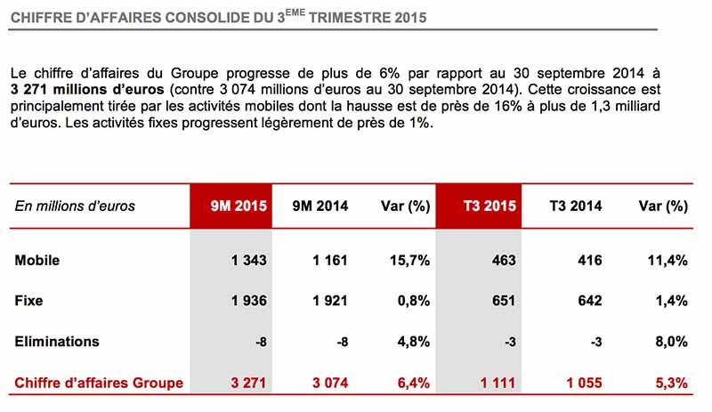 free chiffre affaires T3 2015