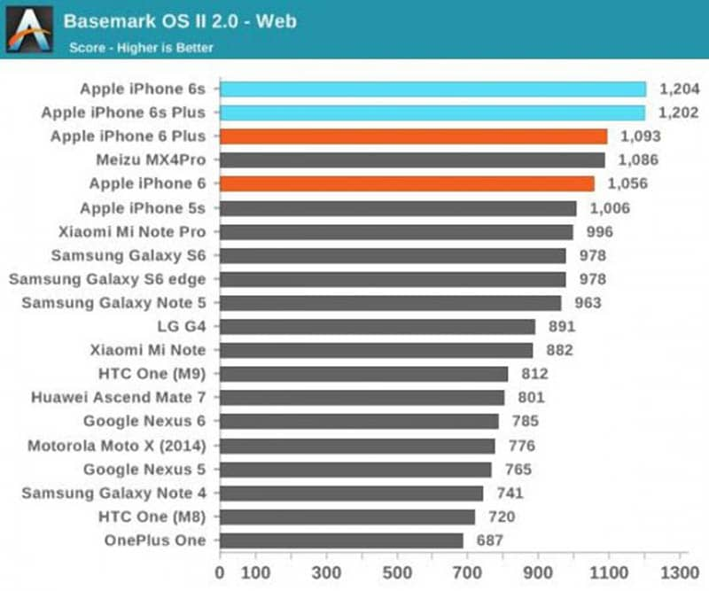 iphone 6s benchmark basemark web