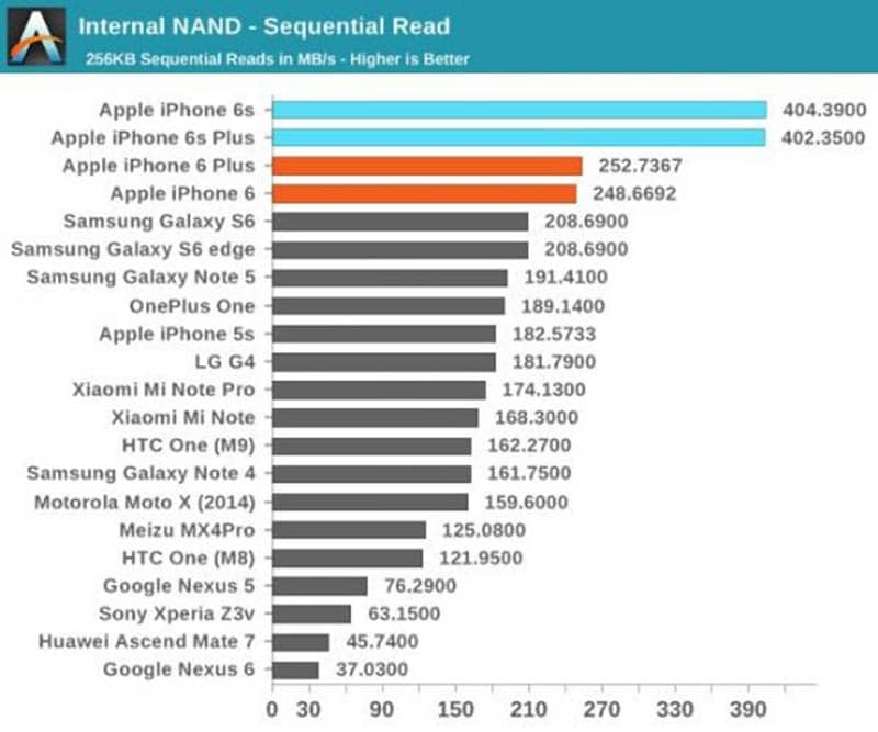 iphone 6s benchmark lecture