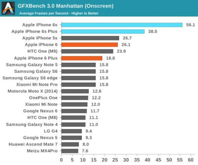 iphone 6s benchmark gfx bench onscreen