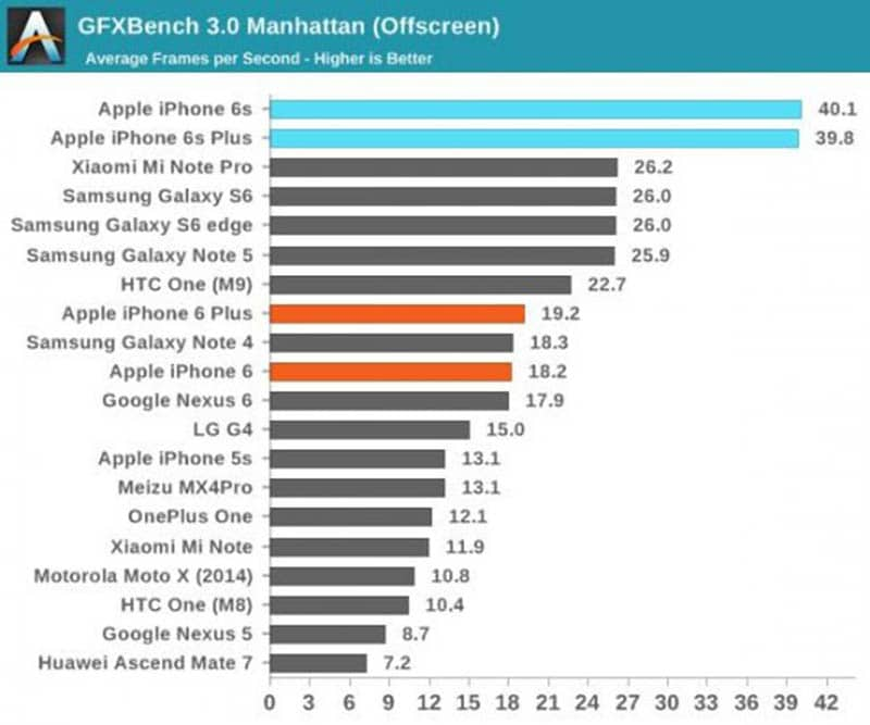 iphone 6s benchmark gfx bench offscreen