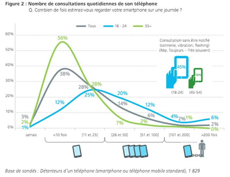 nombre consultations smartphone
