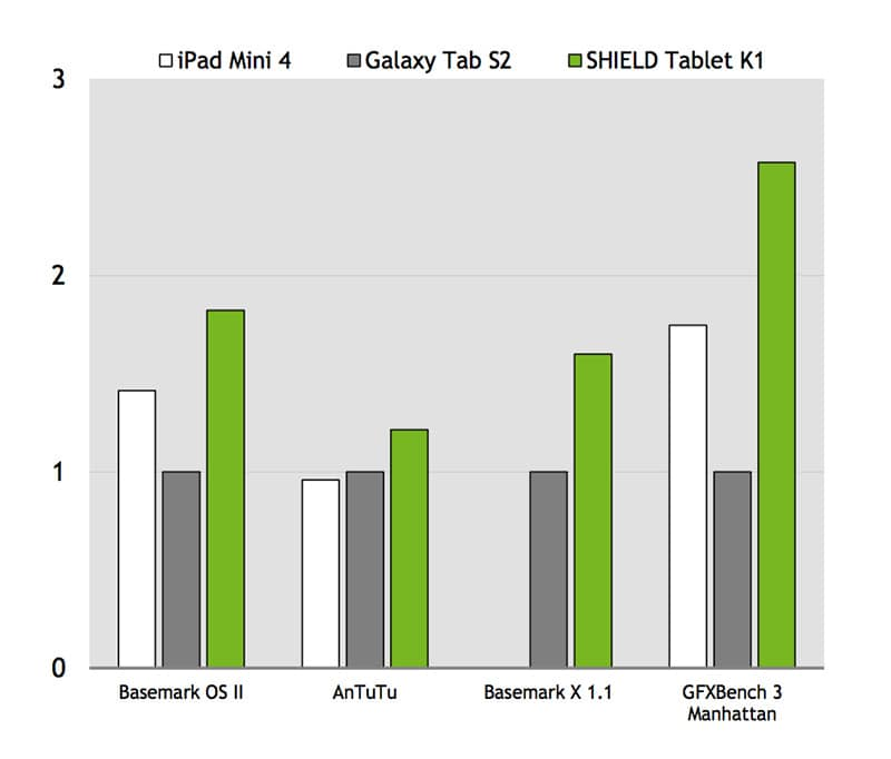 shield tablet nvidia k1 bench speed