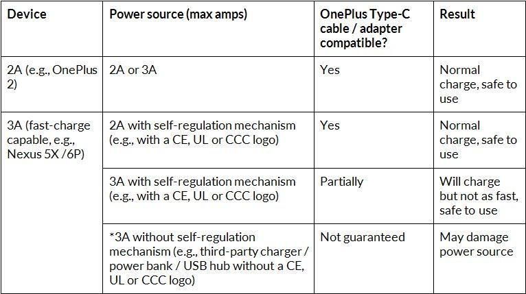 OnePlus USB compatibilite