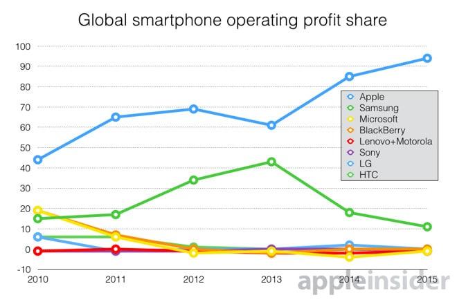 profits apple
