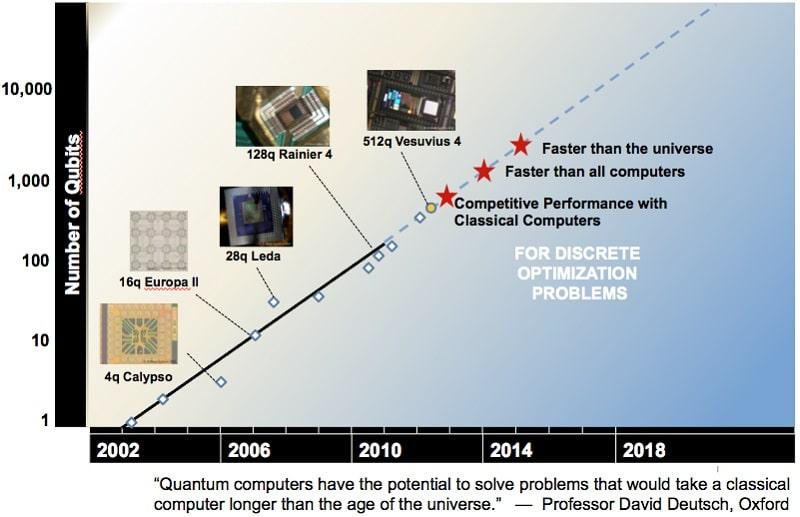 loi rose quantique
