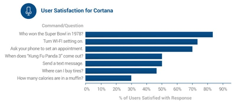 satisfaction cortana